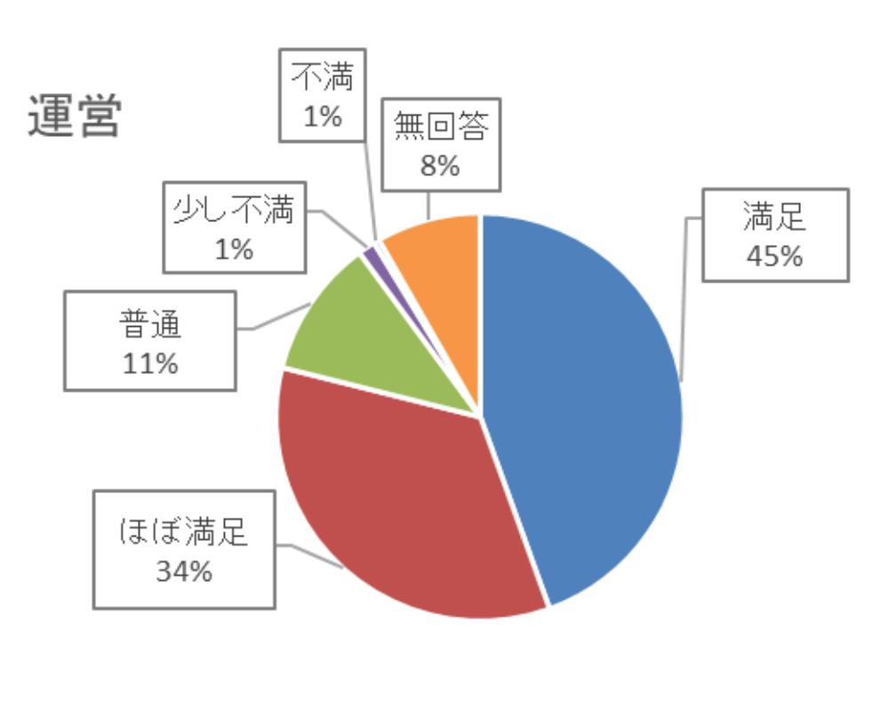 約8割の来場者が、運営に満足