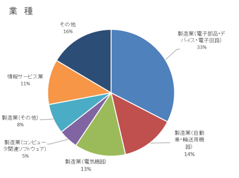 約7割が製造業